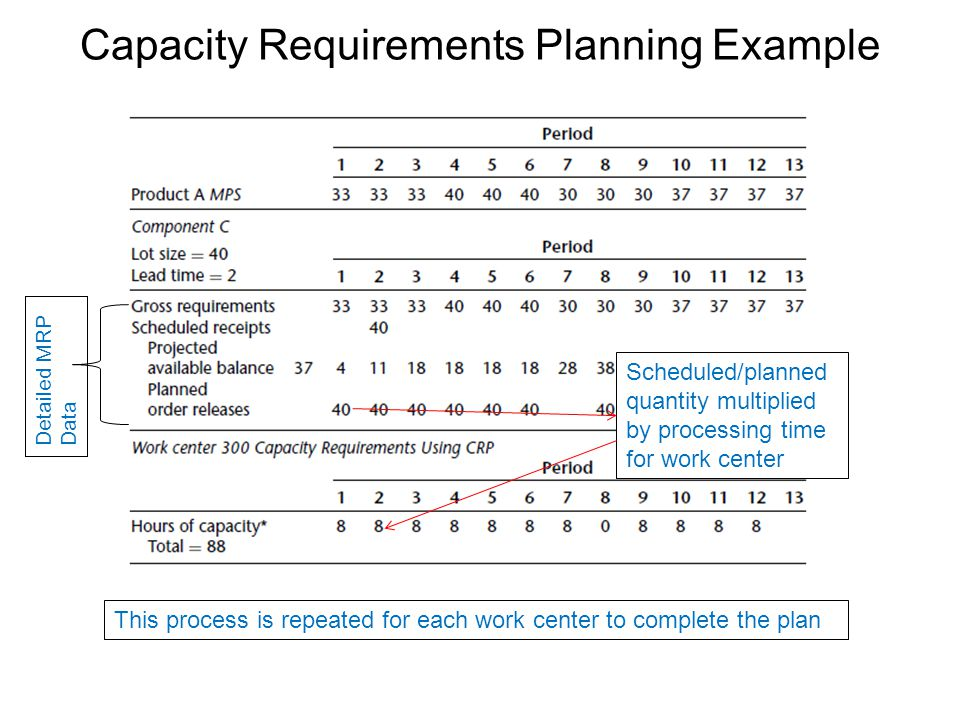 Capacity Requirements Planning Example