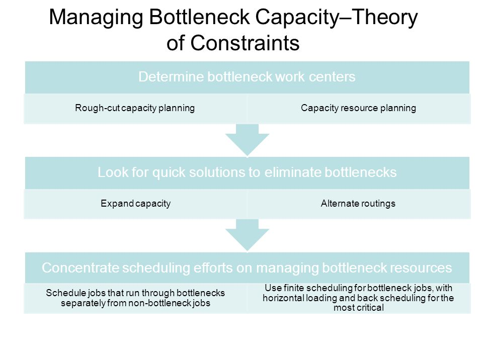 Managing Bottleneck Capacity–Theory of Constraints