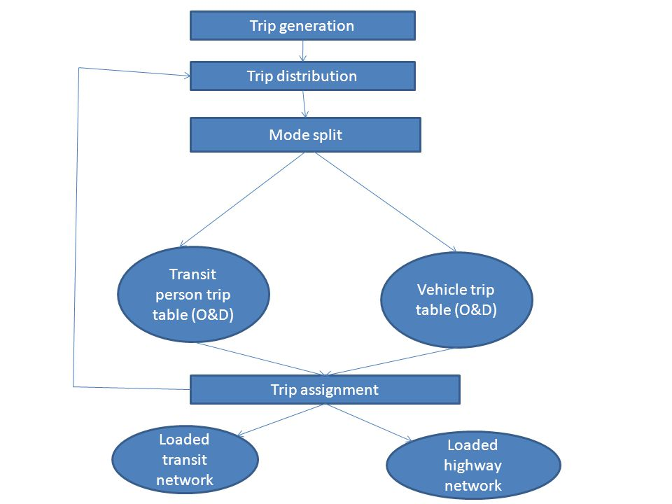 Transit person trip table (O&D) Vehicle trip table (O&D)
