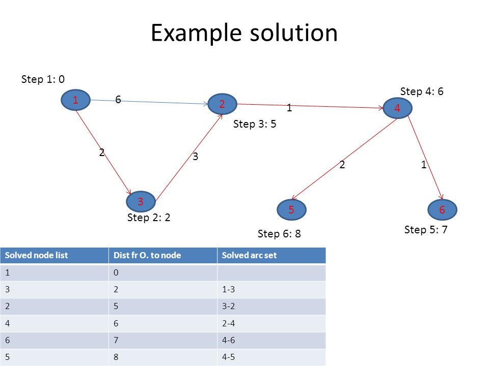 Example solution Step 1: 0 Step 4: 6 1 6 2 1 4 Step 3: 5 2 3 2 1 3 5 6