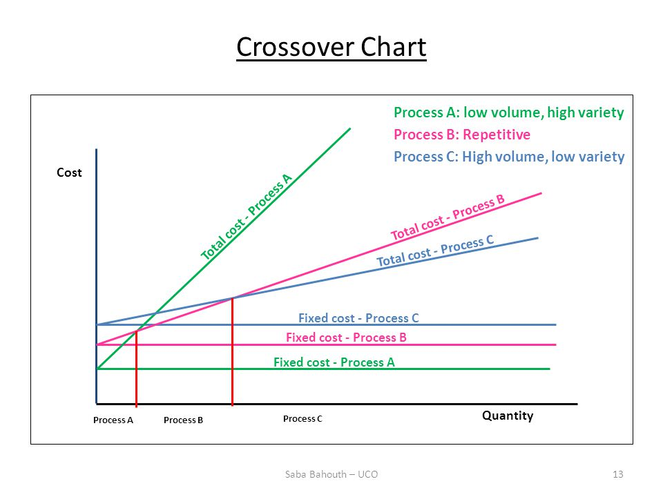 Crossover Chart Process A: low volume, high variety