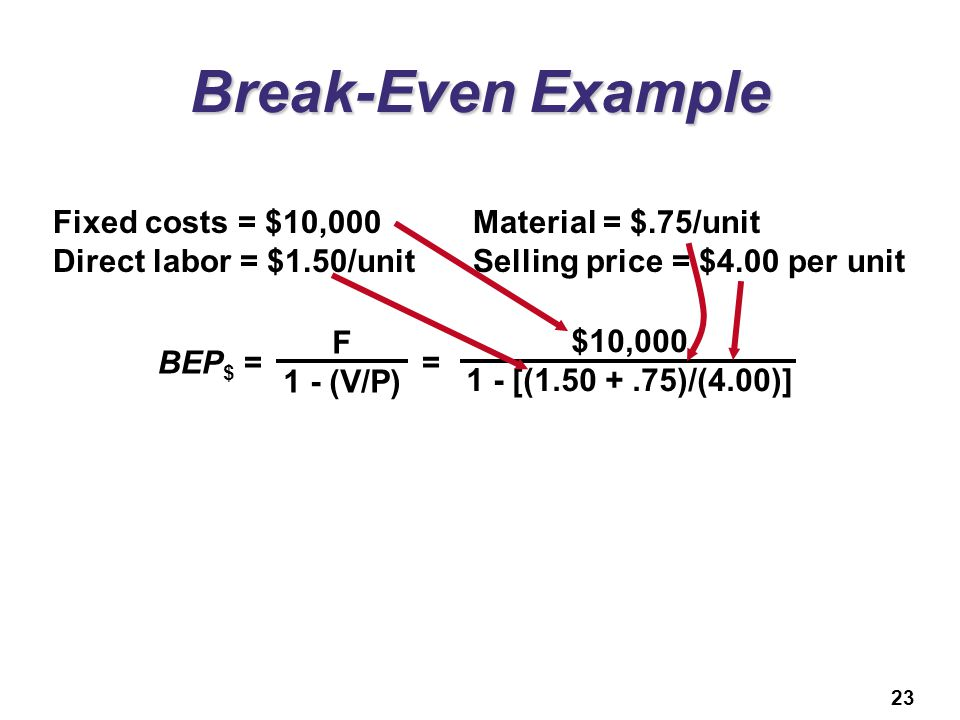 Break-Even Example Fixed costs = $10,000 Material = $.75/unit