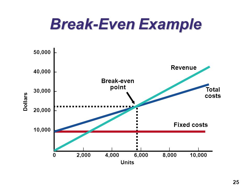 Break-Even Example Revenue Break-even point Total costs Fixed costs