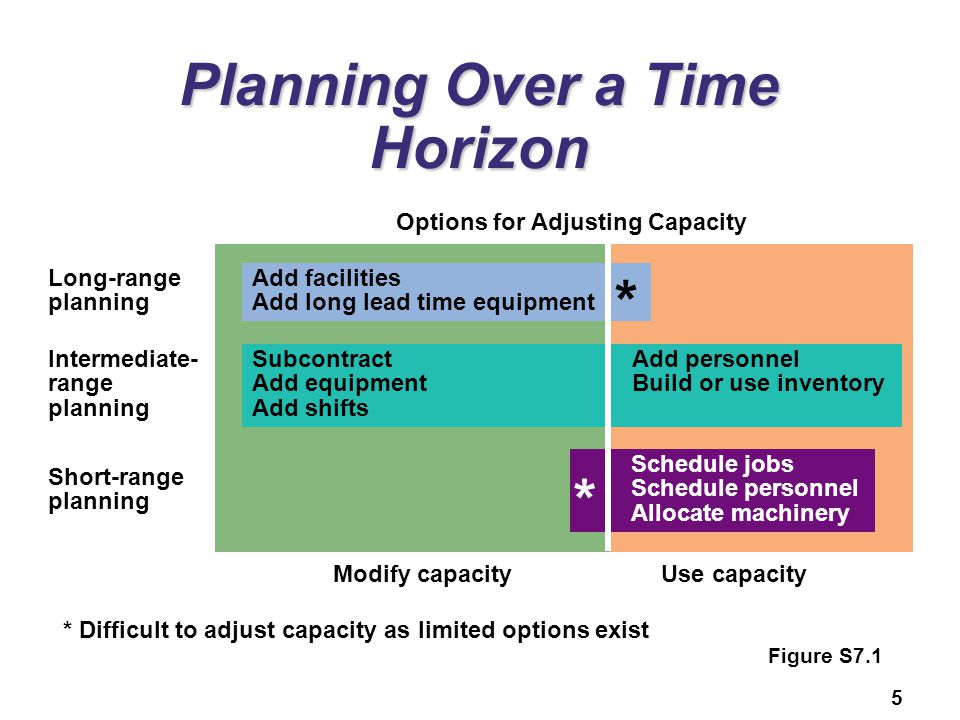 Planning Over a Time Horizon