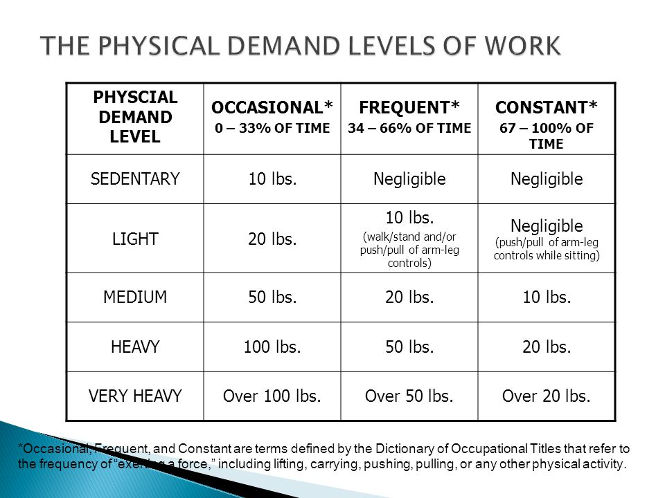 THE PHYSICAL DEMAND LEVELS OF WORK