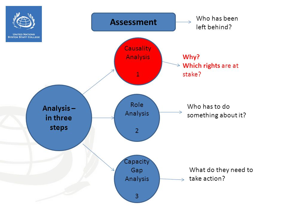 Assessment Analysis – in three steps Who has been left behind