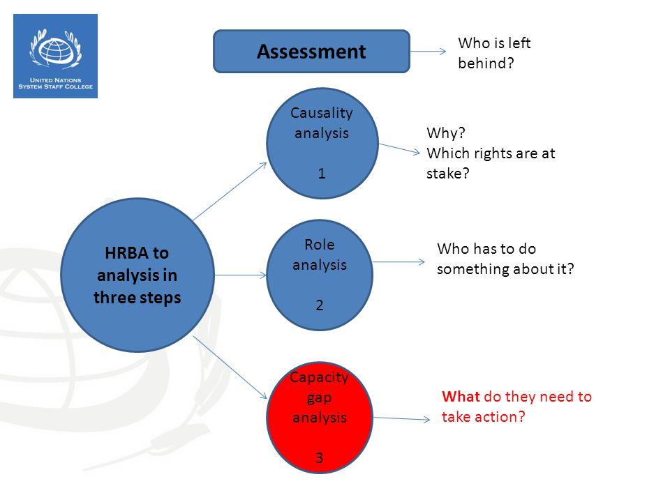 HRBA to analysis in three steps