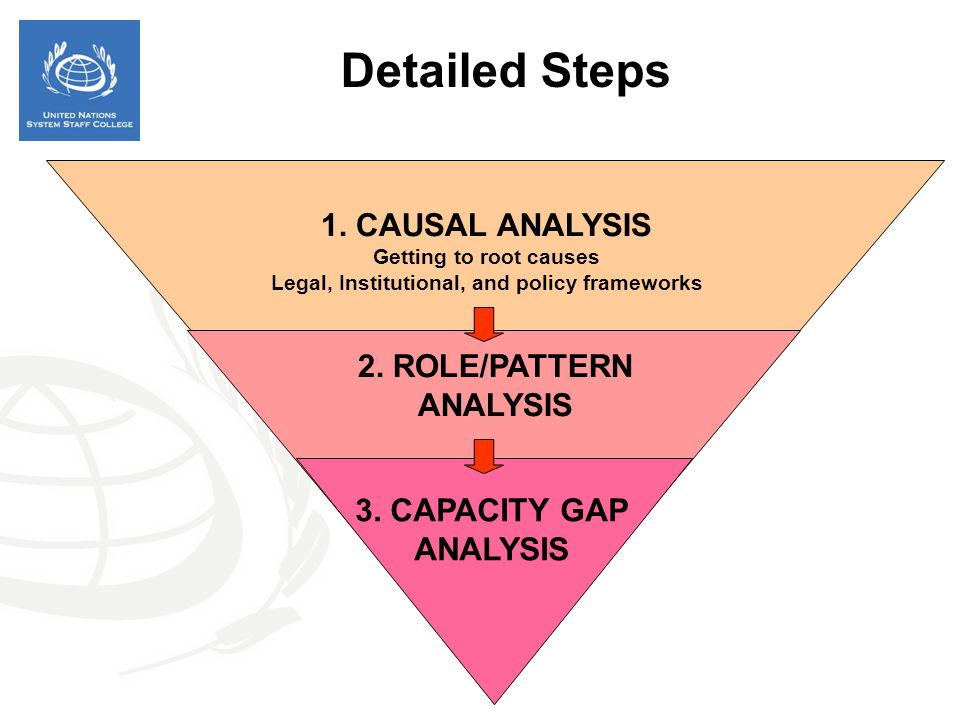 Legal, Institutional, and policy frameworks 2. ROLE/PATTERN ANALYSIS