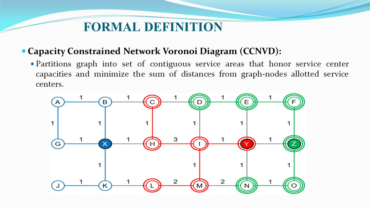 FORMAL DEFINITION Capacity Constrained Network Voronoi Diagram (CCNVD):