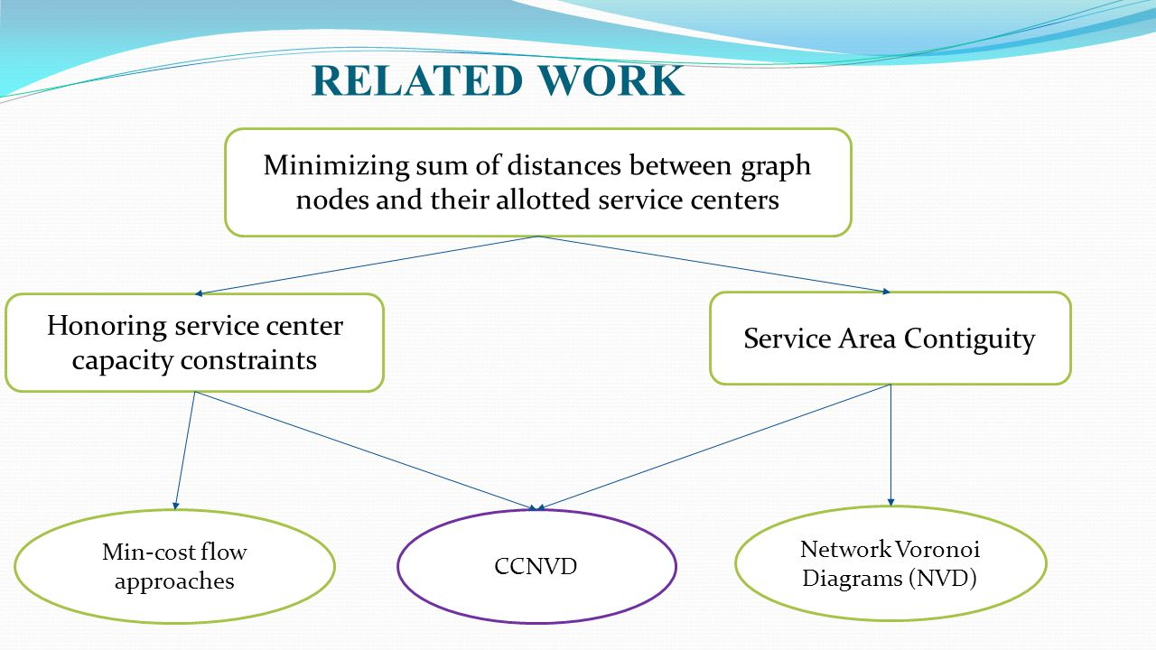 RELATED WORK Minimizing sum of distances between graph nodes and their allotted service centers. Honoring service center capacity constraints.