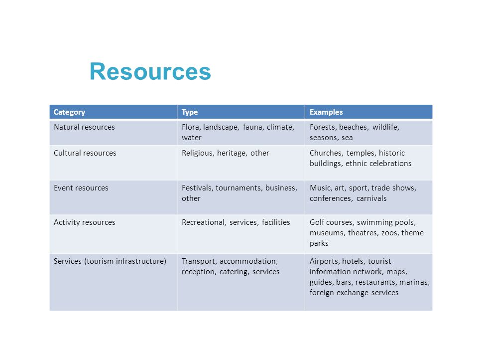 Resources Category Type Examples Natural resources