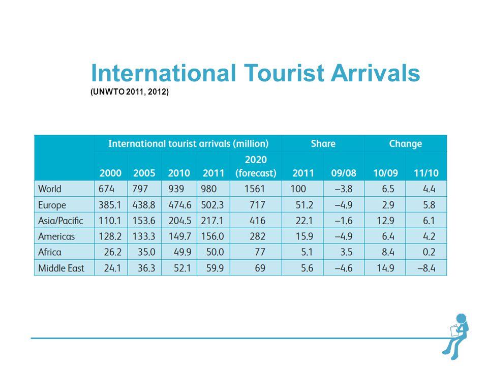 International Tourist Arrivals (UNWTO 2011, 2012)