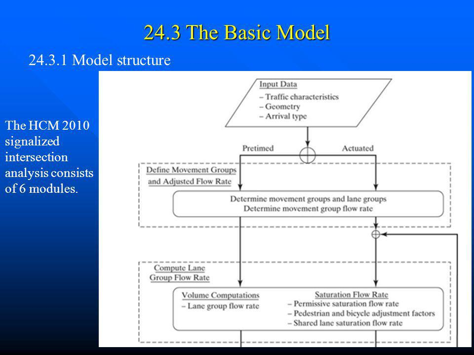24.3 The Basic Model 24.3.1 Model structure