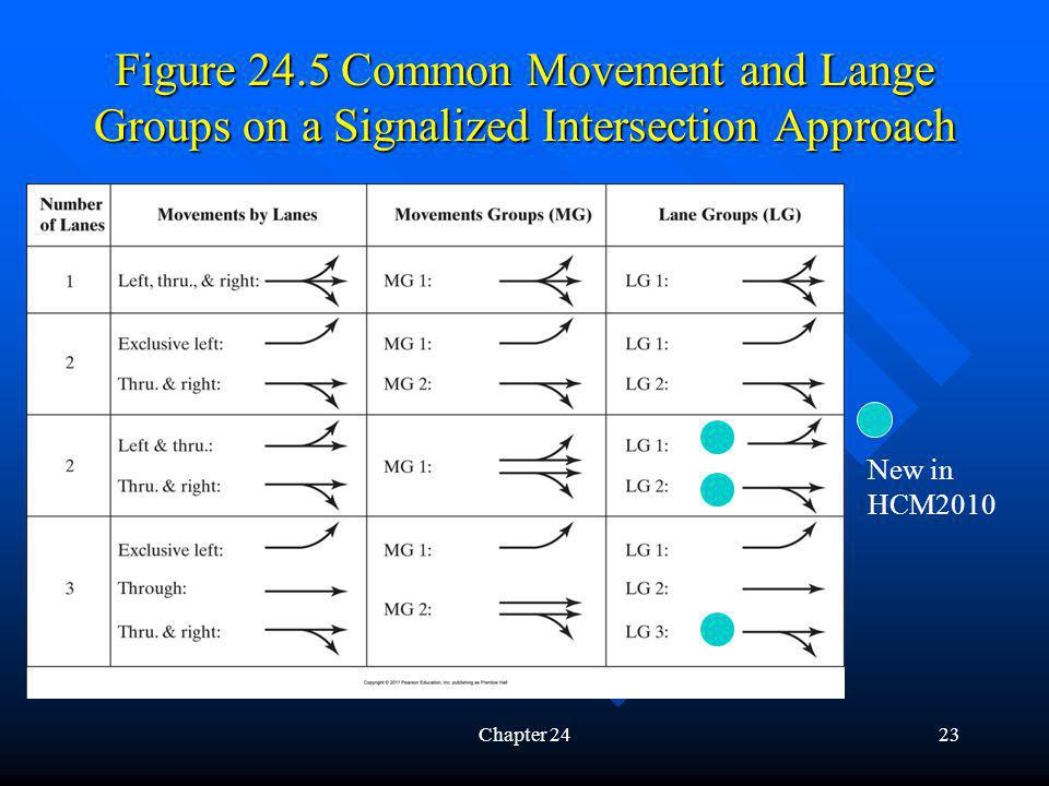 Figure 24.5 Common Movement and Lange Groups on a Signalized Intersection Approach