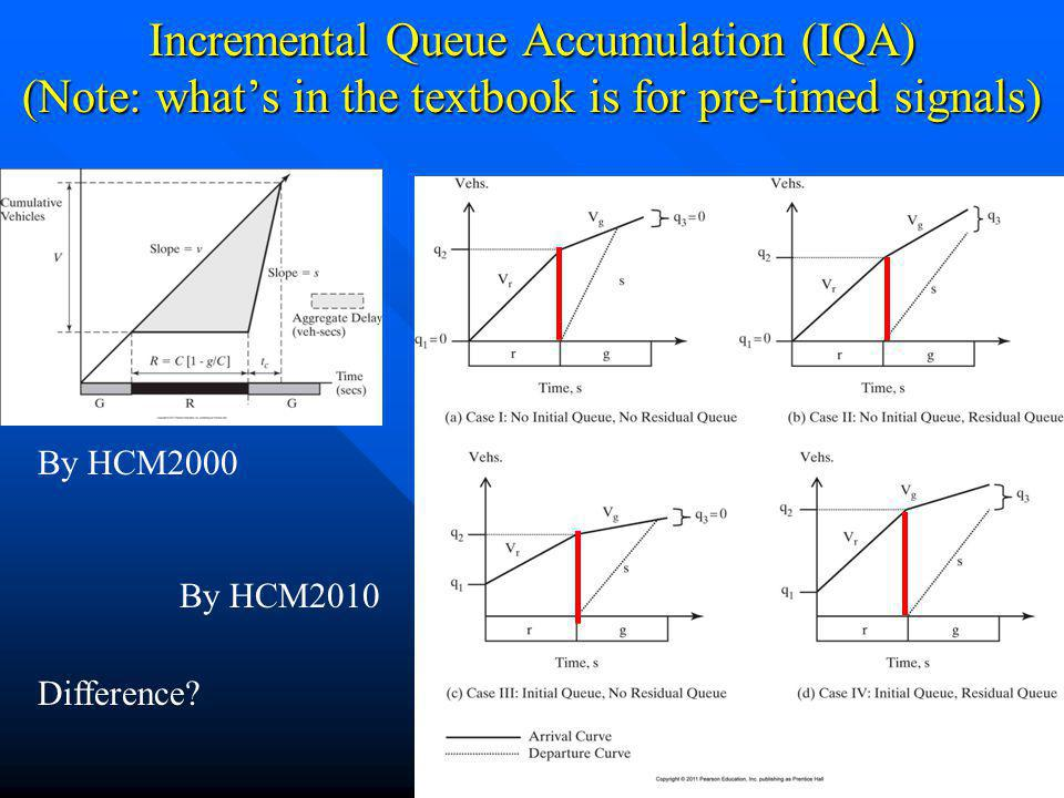Incremental Queue Accumulation (IQA) (Note: what's in the textbook is for pre-timed signals)