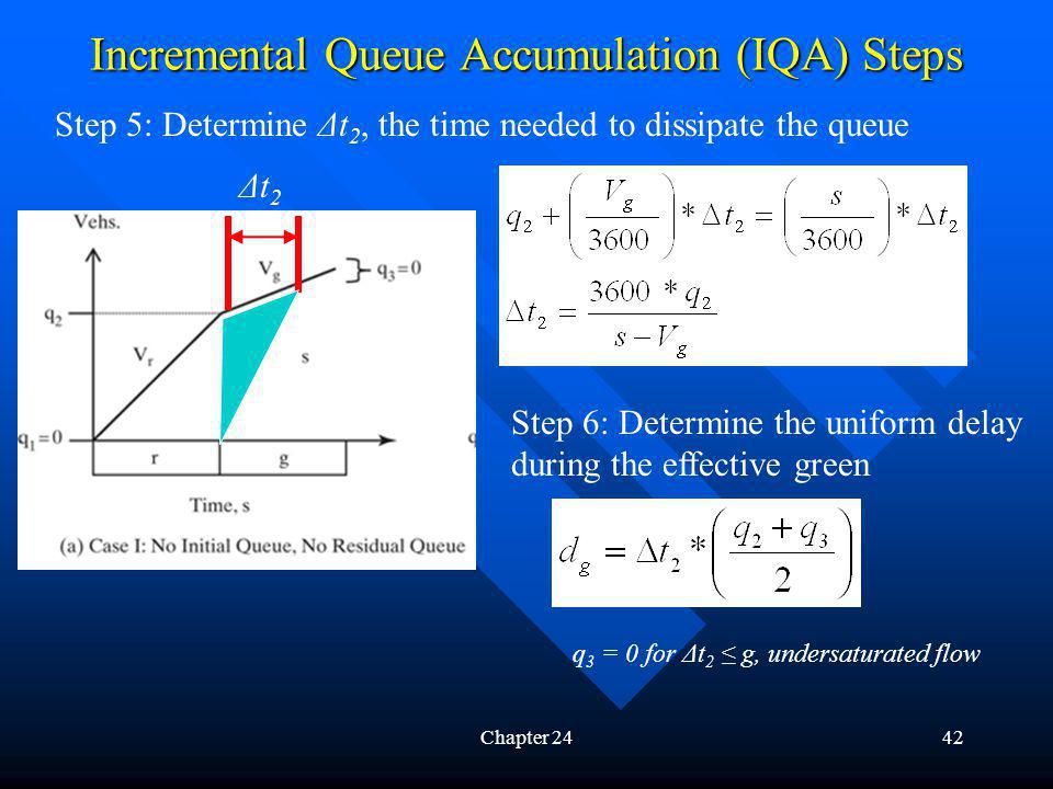 Incremental Queue Accumulation (IQA) Steps