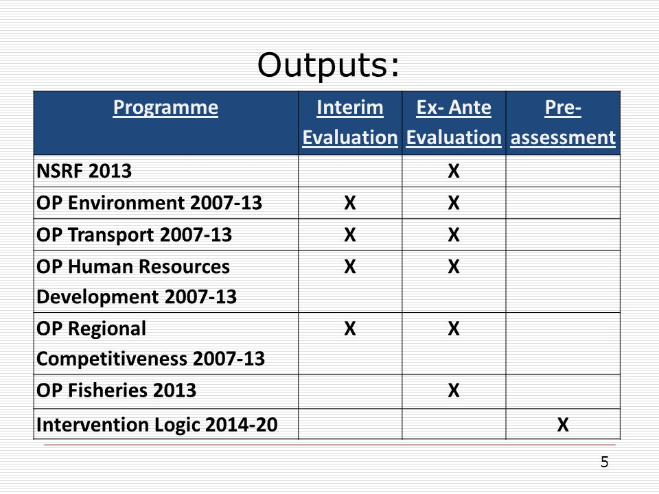 Outputs: Programme Interim Evaluation Ex- Ante Evaluation