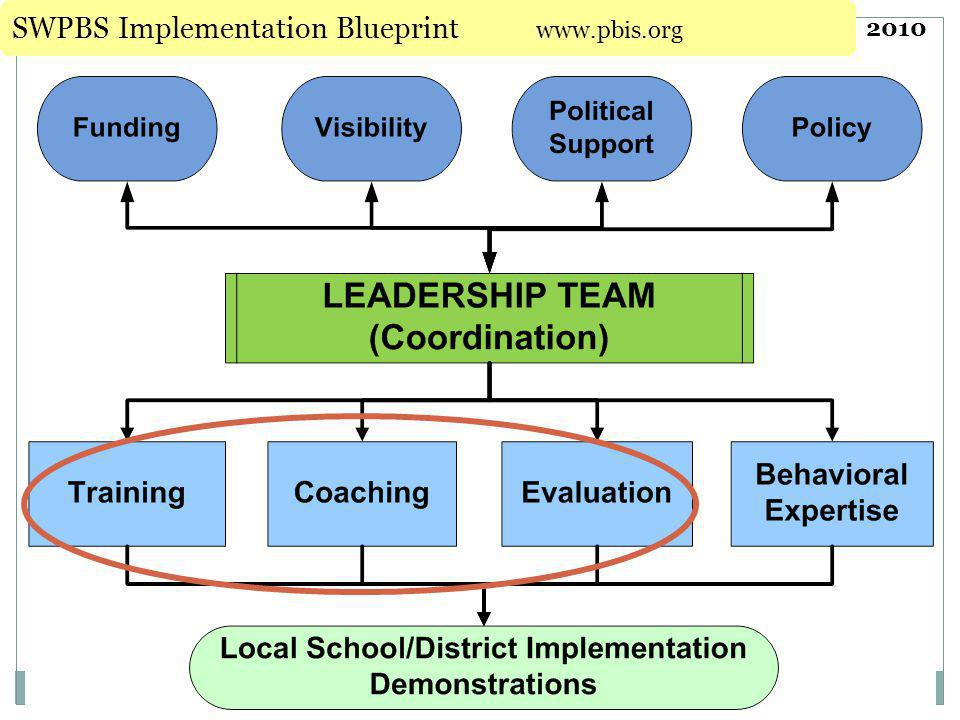 SWPBS Implementation Blueprint www.pbis.org
