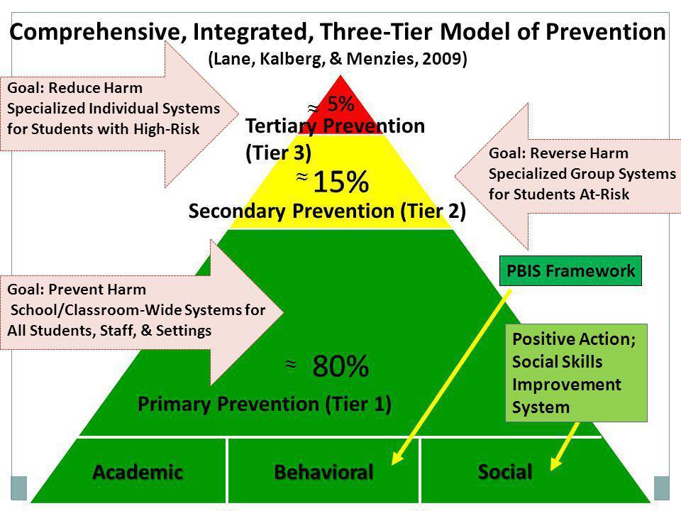 Comprehensive, Integrated, Three-Tier Model of Prevention (Lane, Kalberg, & Menzies, 2009)
