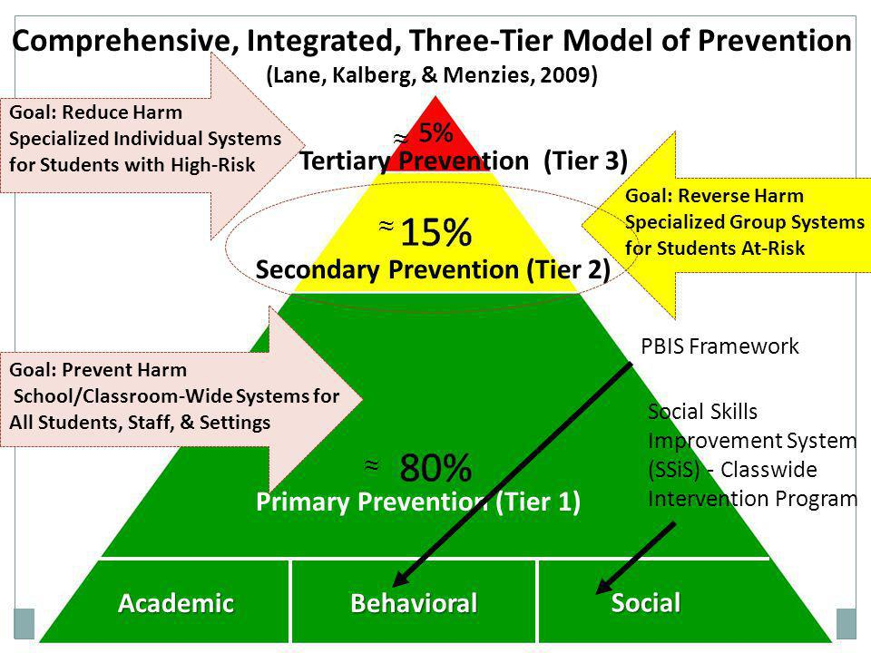Comprehensive, Integrated, Three-Tier Model of Prevention (Lane, Kalberg, & Menzies, 2009)