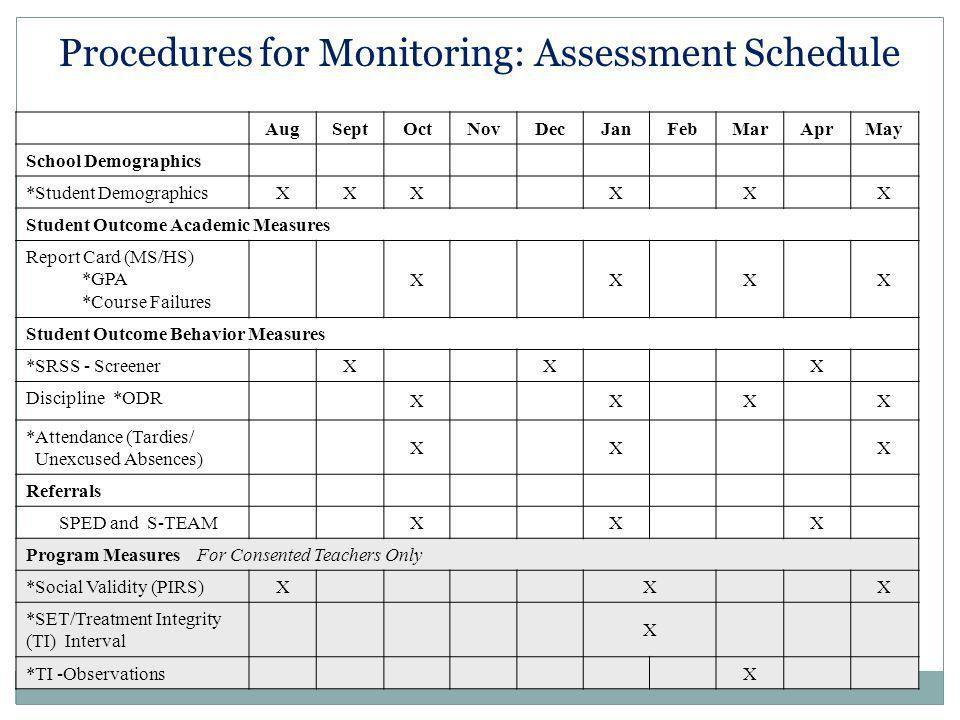 Procedures for Monitoring: Assessment Schedule