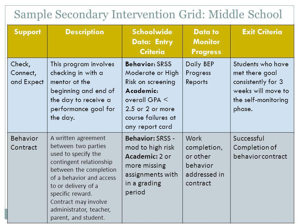 Sample Secondary Intervention Grid: Middle School