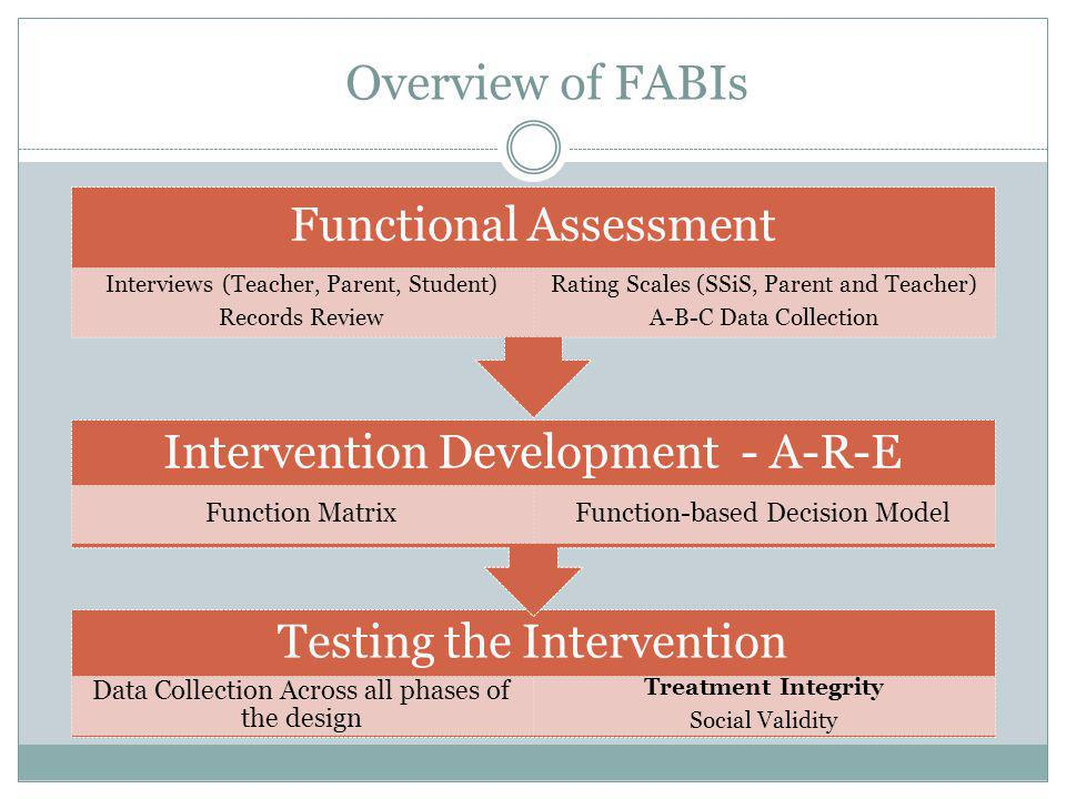 Overview of FABIs Functional Assessment