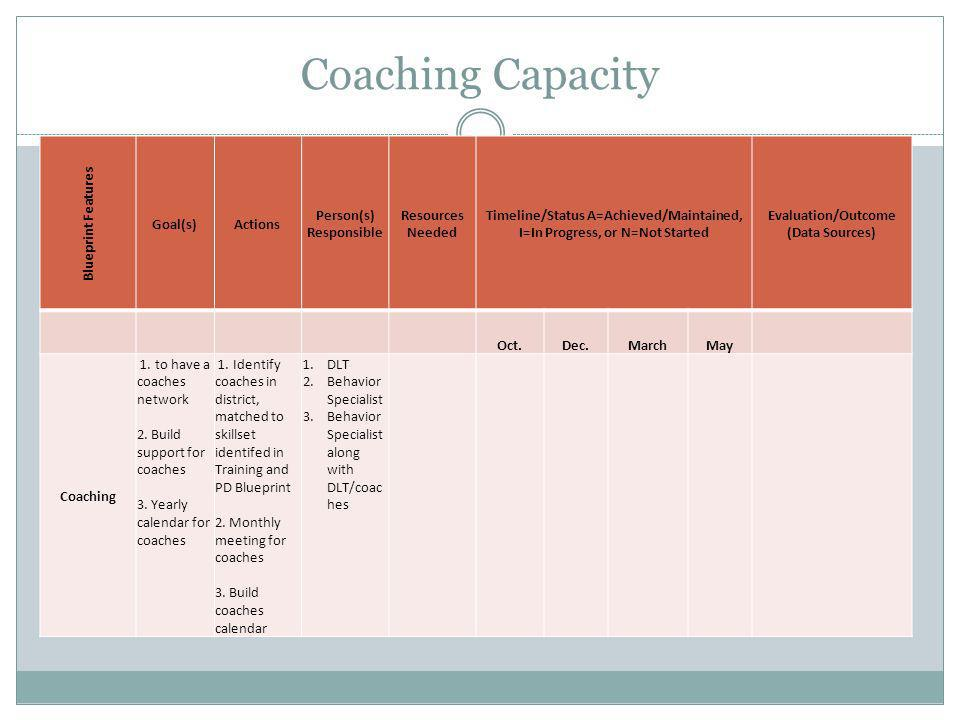 Coaching Capacity Blueprint Features. Goal(s) Actions. Person(s) Responsible. Resources Needed.