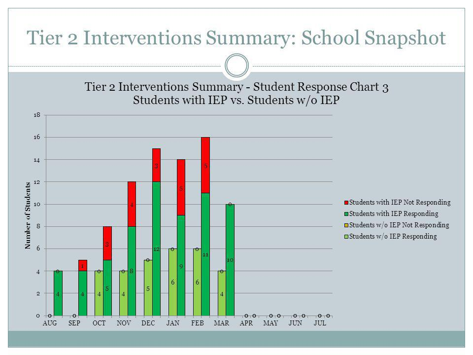 Tier 2 Interventions Summary: School Snapshot