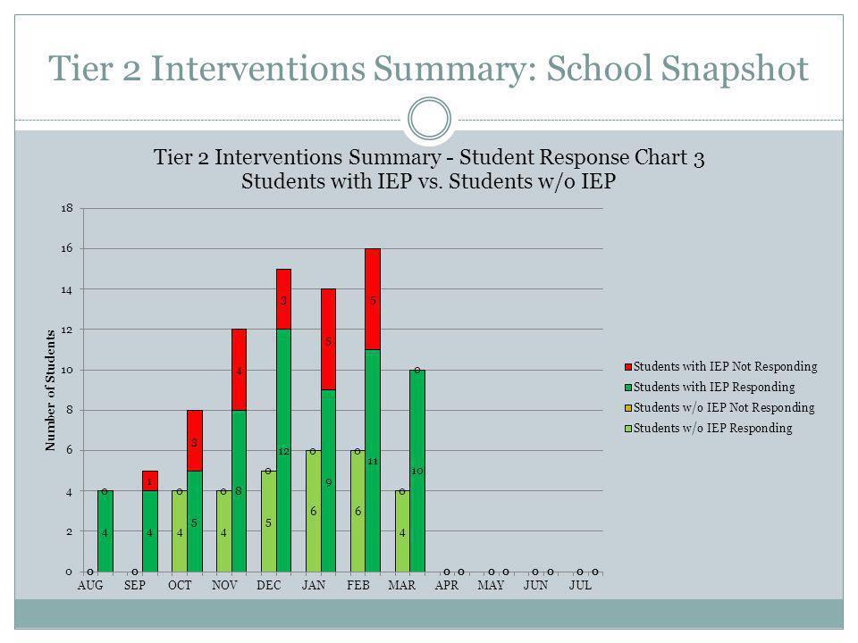 Tier 2 Interventions Summary: School Snapshot