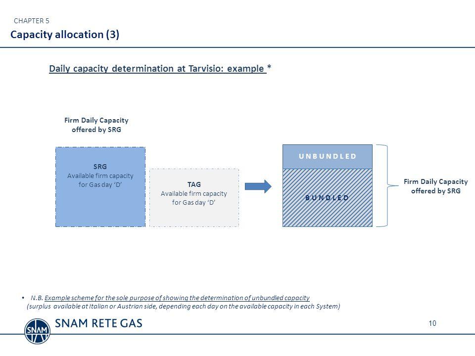 Capacity allocation (3)