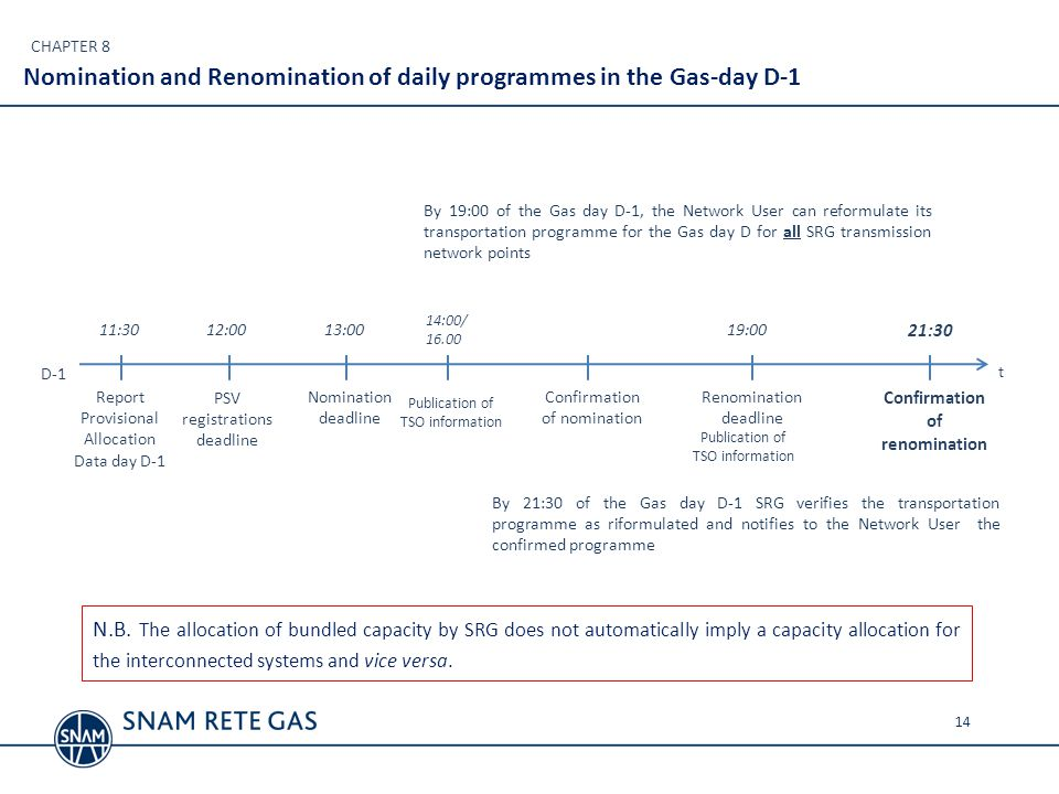 Nomination and Renomination of daily programmes in the Gas-day D-1