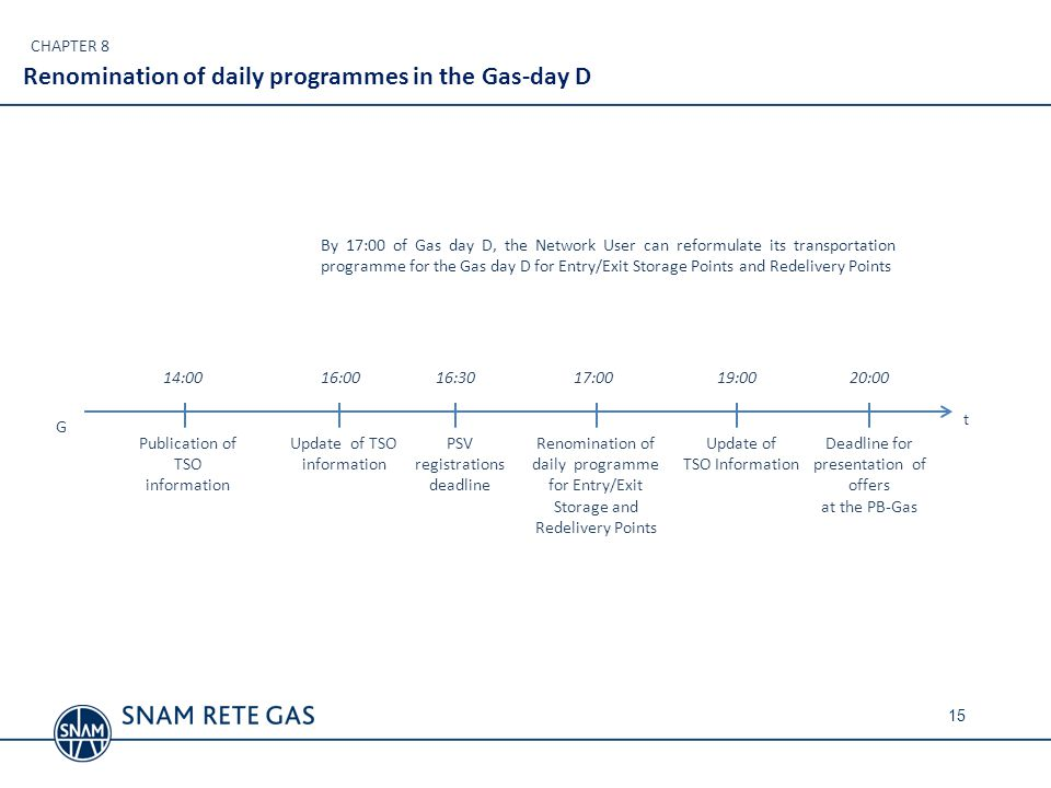 Renomination of daily programmes in the Gas-day D