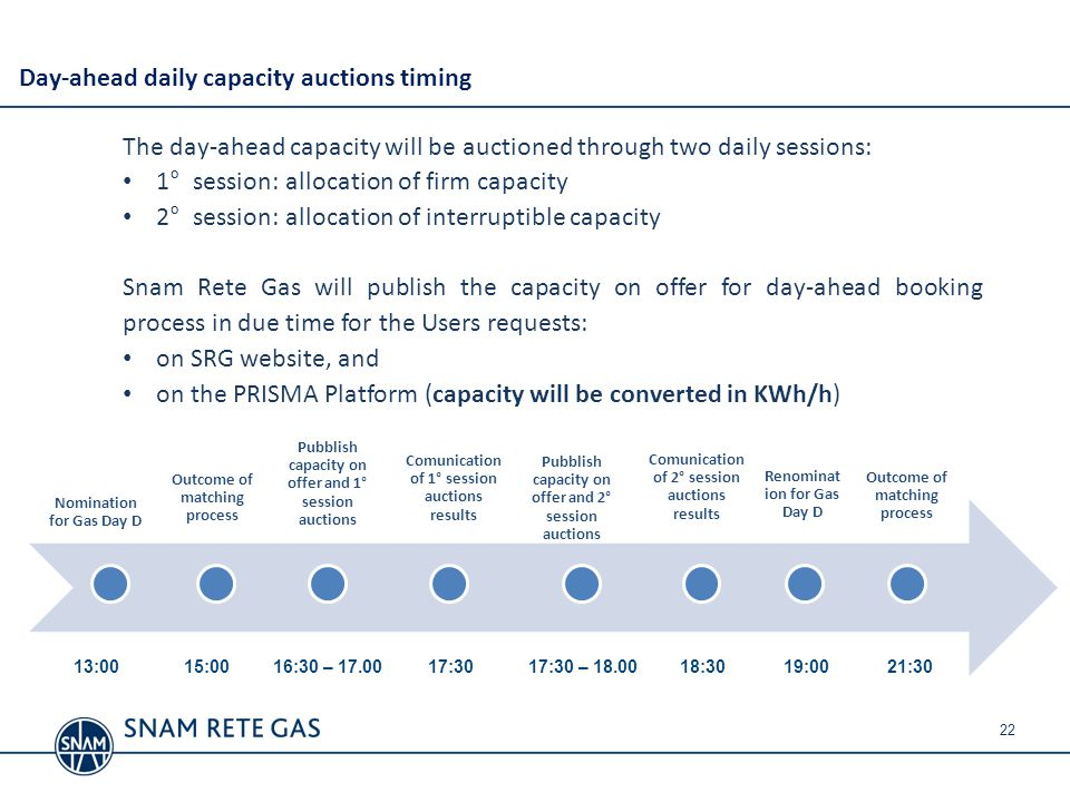 Day-ahead daily capacity auctions timing