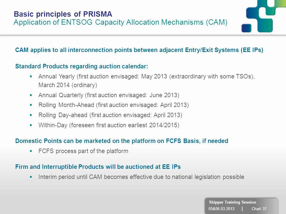 Basic principles of PRISMA