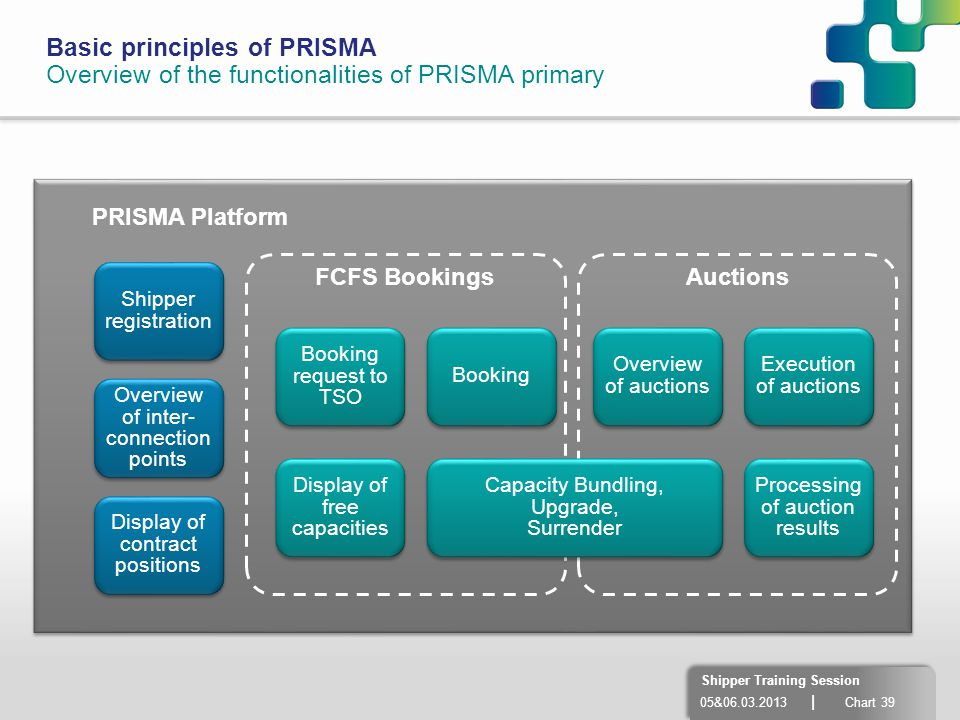 Basic principles of PRISMA