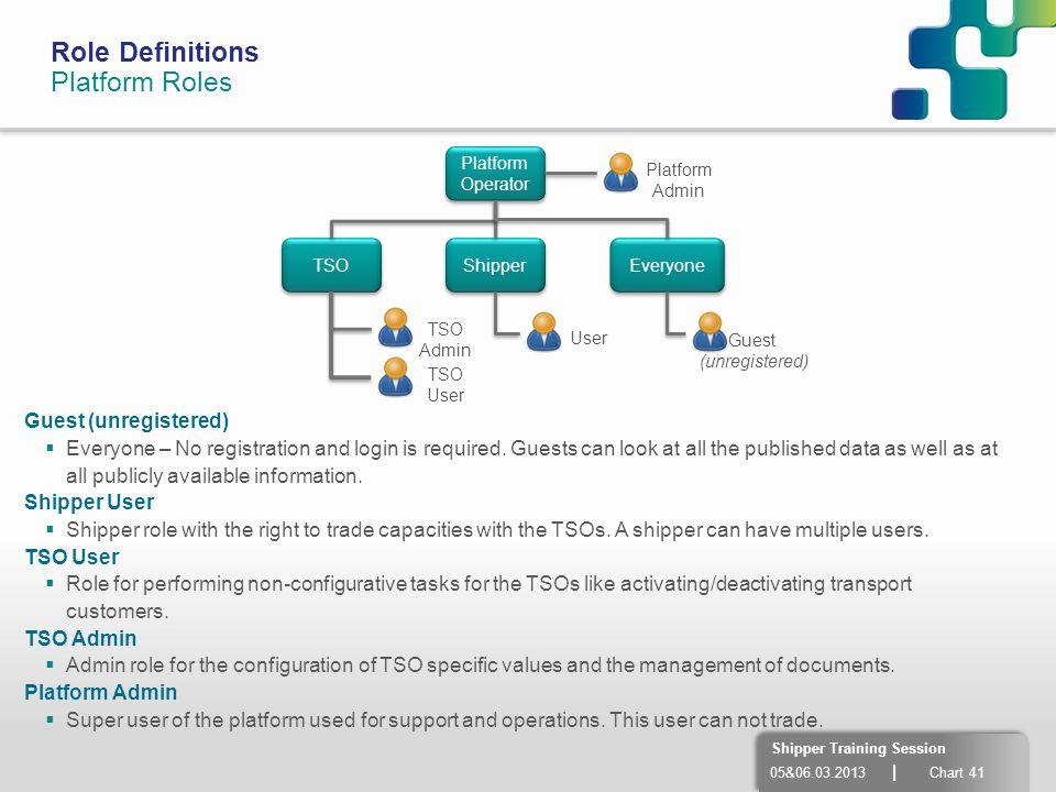 Role Definitions Platform Roles Guest (unregistered)