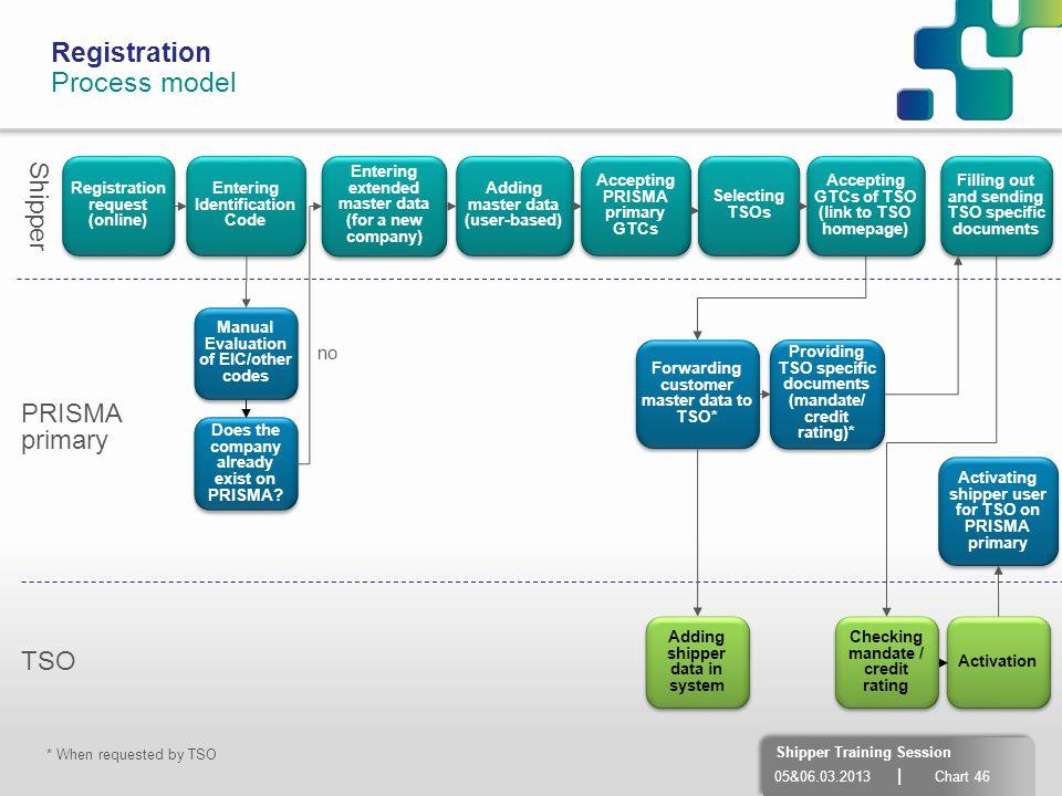 Registration Process model Shipper PRISMA primary TSO no