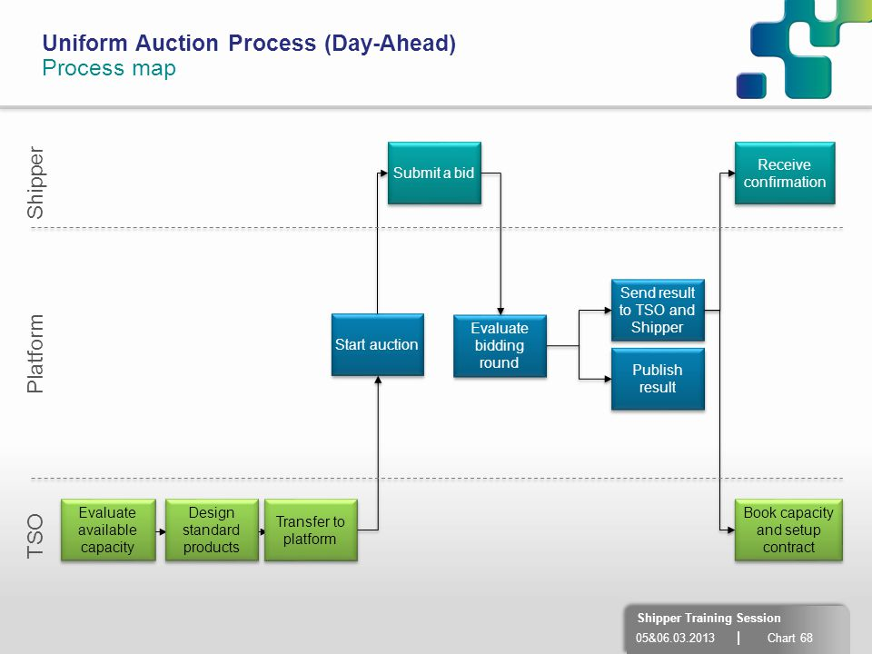 Uniform Auction Process (Day-Ahead) Process map