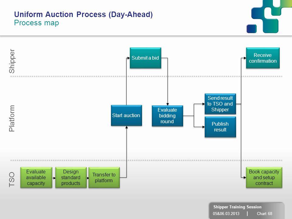 Uniform Auction Process (Day-Ahead) Process map