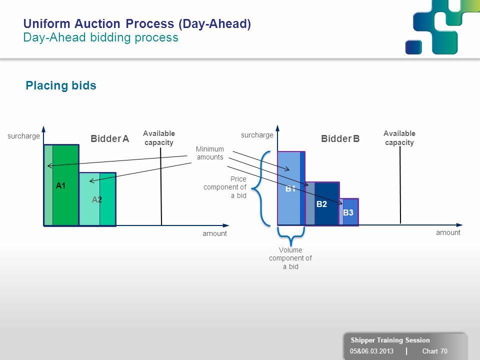 Volume component of a bid
