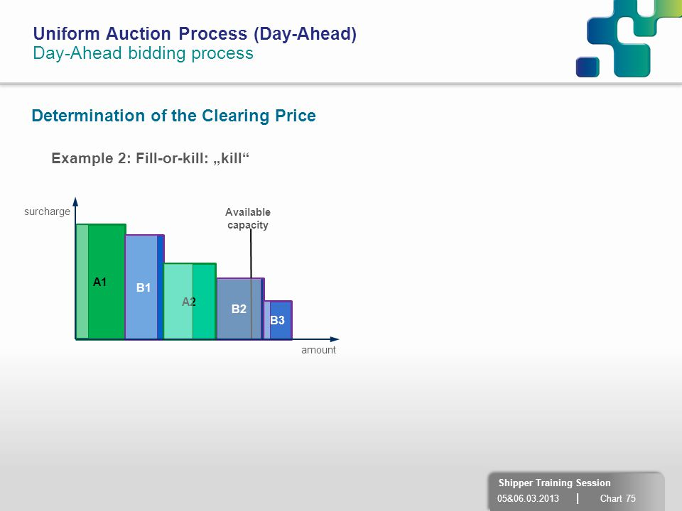 Uniform Auction Process (Day-Ahead) Day-Ahead bidding process