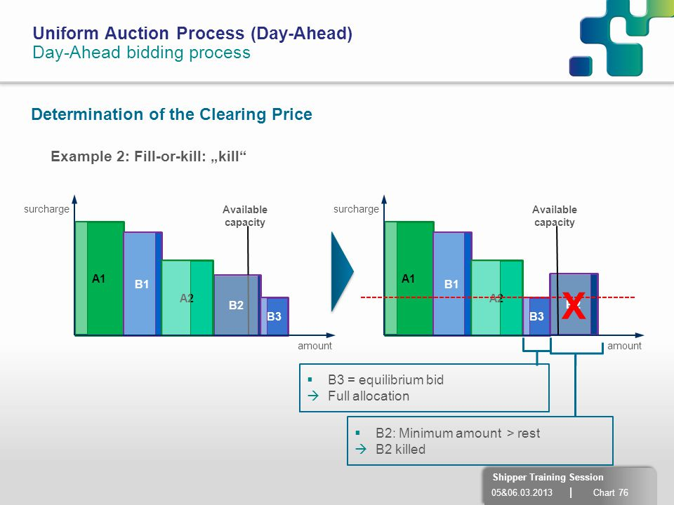X Uniform Auction Process (Day-Ahead) Day-Ahead bidding process