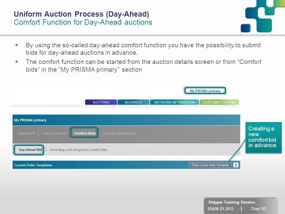 Uniform Auction Process (Day-Ahead)