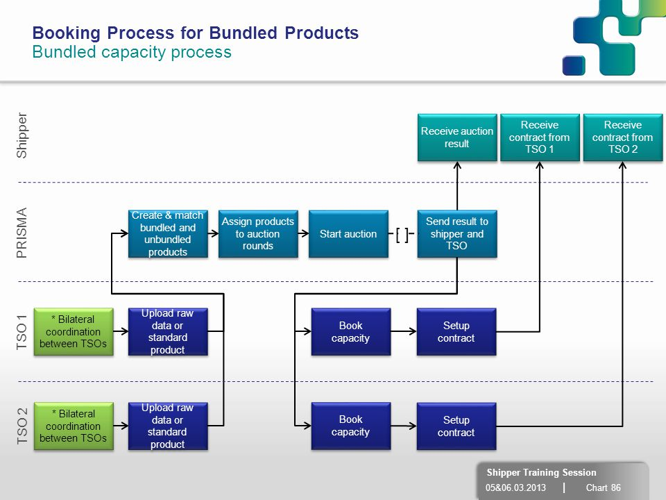 Booking Process for Bundled Products Bundled capacity process