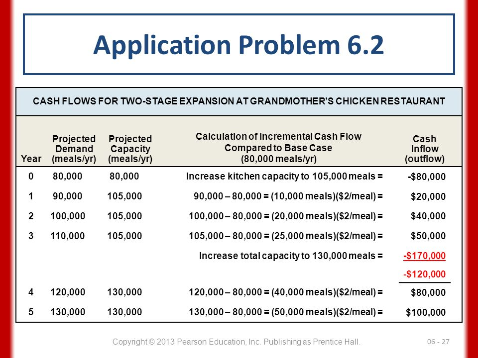 Application Problem 6.2 CASH FLOWS FOR TWO-STAGE EXPANSION AT GRANDMOTHER'S CHICKEN RESTAURANT. Year.