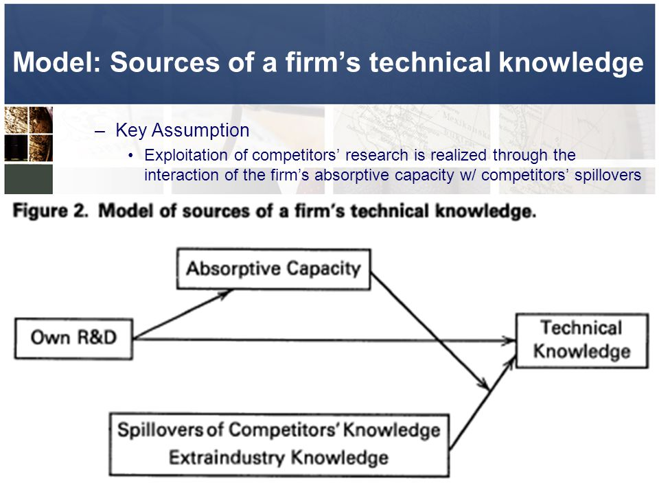 Model: Sources of a firm's technical knowledge