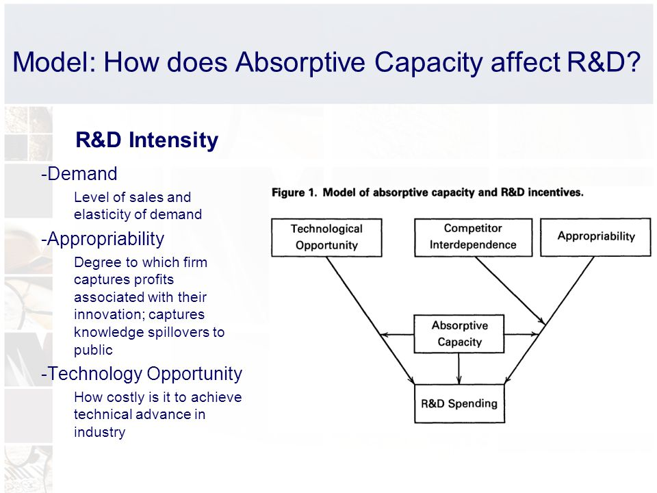Model: How does Absorptive Capacity affect R&D