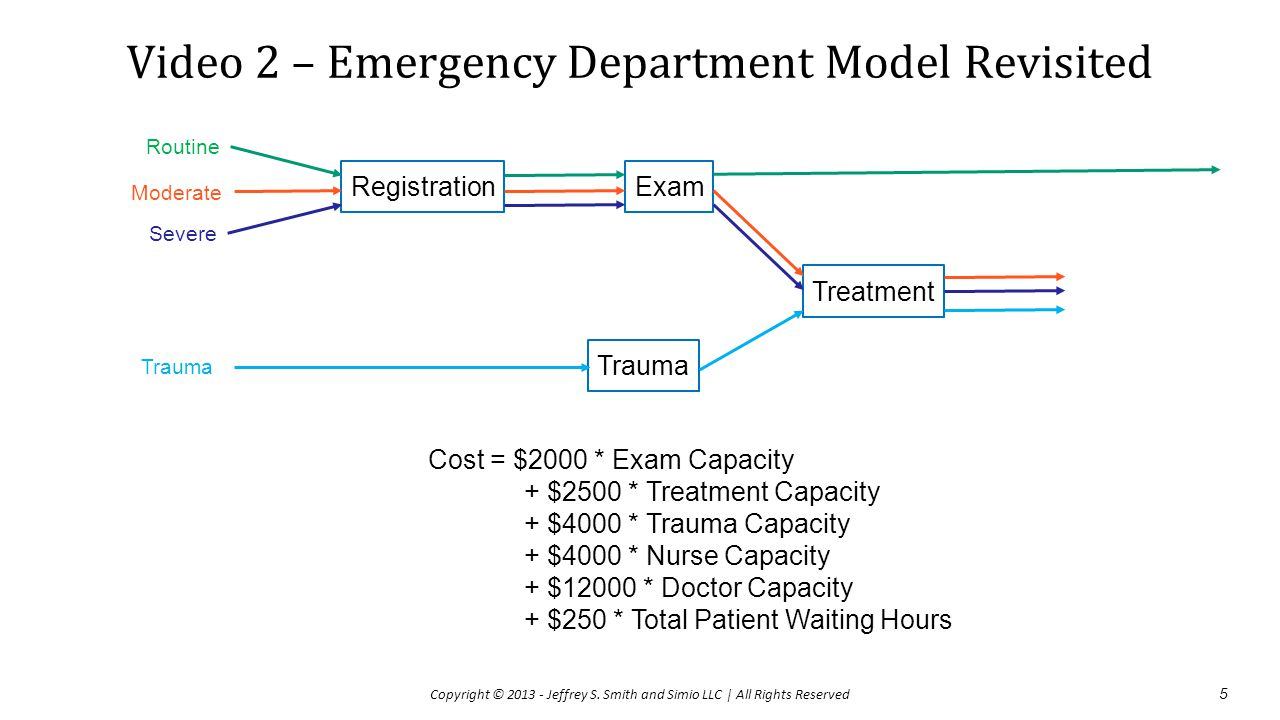 Video 2 – Emergency Department Model Revisited
