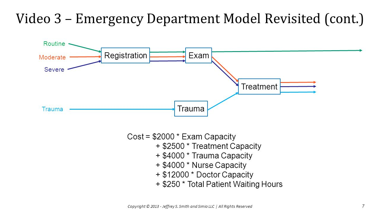 Video 3 – Emergency Department Model Revisited (cont.)